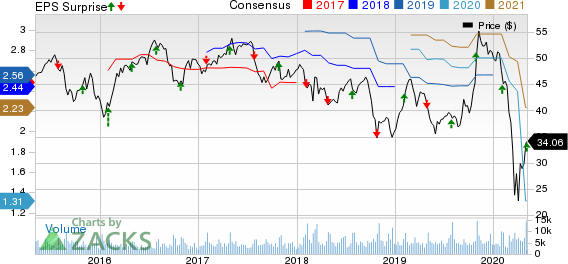 Leggett & Platt, Incorporated Price, Consensus and EPS Surprise