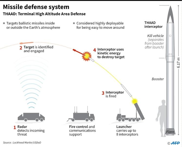 A Terminal High Altitude Area Defense (THAAD) interceptor launch: the system is deployed to South Korea, March 7, 2017