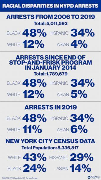 Racial Disparities in NYPD Arrests (ABC News Photo Illustration, NYC OpenData, U.S. Census Bureau)