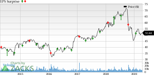 Factors Likely to Decide Textron's (TXT) Fate in Q1 Earnings
