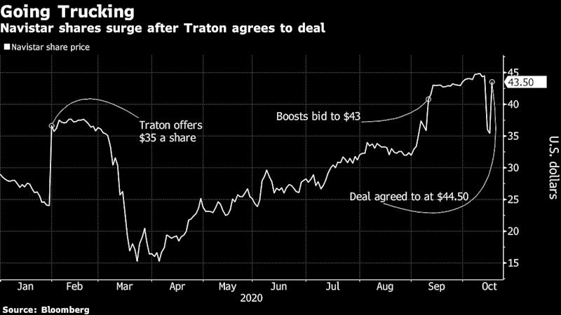 VW's Traton Agrees to $3.7 Billion Deal for the Rest of Navistar
