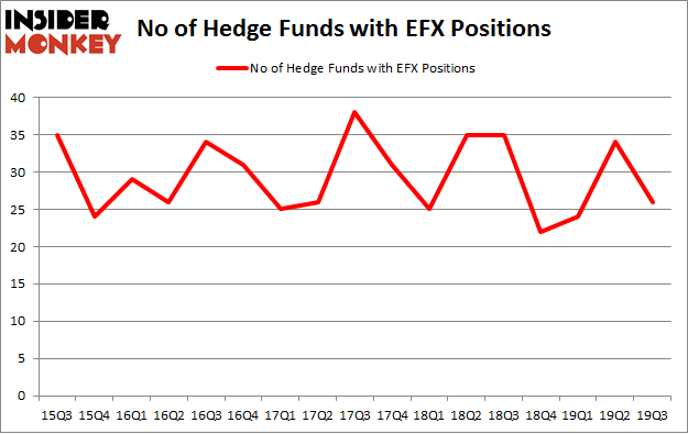 No of Hedge Funds with EFX Positions