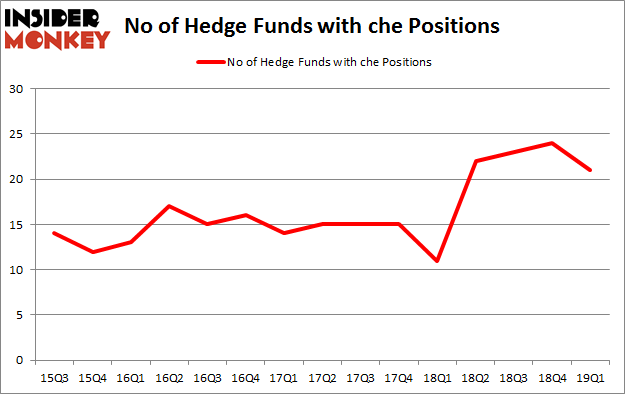 No of Hedge Funds with CHE Positions