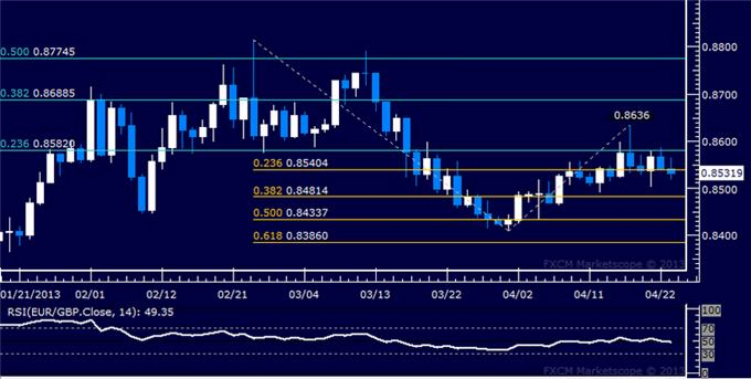 Forex_EURGBP_Technical_Analysis_04.23.2013_body_Picture_5.png, EUR/GBP Technical Analysis 04.23.2013