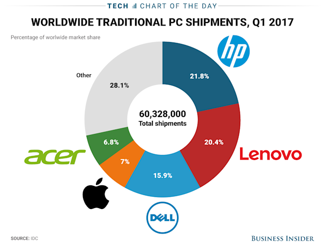 COTD_4.14_updated PC market share