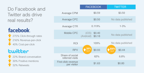 comparing twitter facebook ad performance metrics