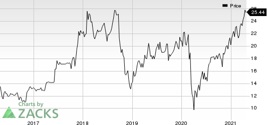 Forestar Group Inc Price