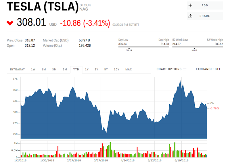Tesla stock price elon musk