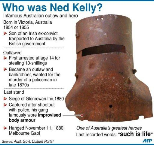 Graphic on the Australian outlaw Ned Kelly. The Kelly gang exploits have been the subject of numerous films and television series