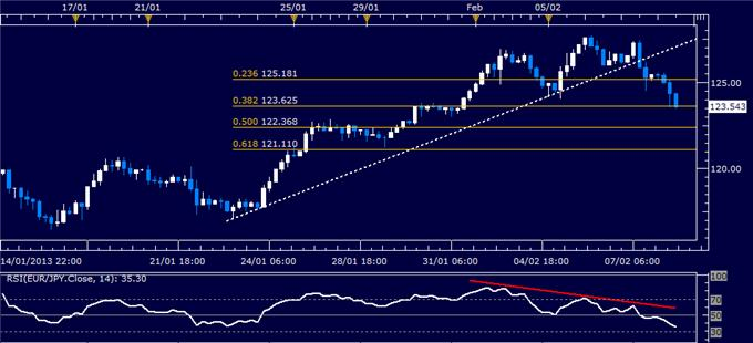 Forex_EURJPY_Technical_Analysis_02.08.2013_body_Picture_1.png, EUR/JPY Technical Analysis 02.08.2013