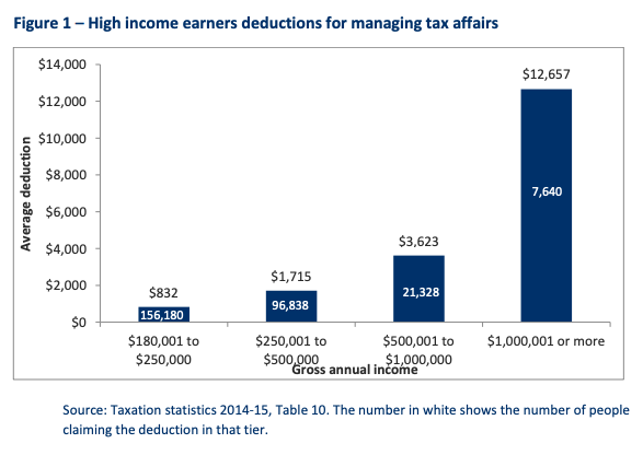 Pictured: High income earners deductions for managing tax affairs. Source: The Australia Institute
