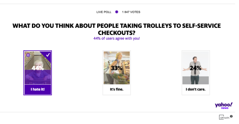 In a Yahoo News poll, 44 per cent of people out of almost 2000 said they hated shoppers taking their trolleys to self-serve checkouts. Source: Yahoo News Australia