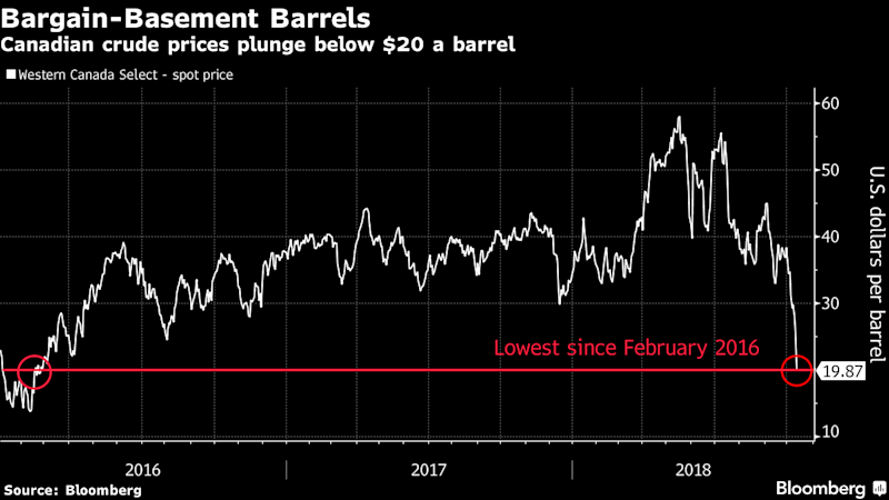 $20 Oil? Welcome to Canada, Where Crude Prices Haven't Recovered