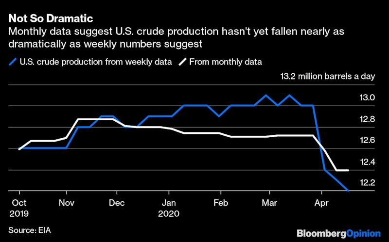 Oil prices slump again as fears over storage mount