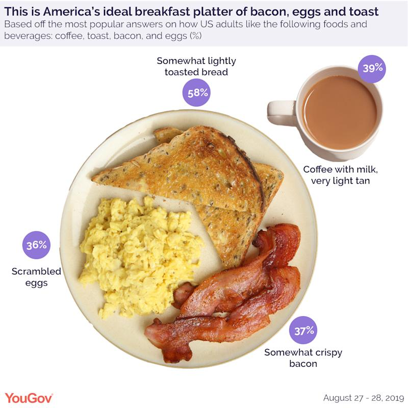Ideal breakfast plate with scrambled eggs, bacon, toast, and coffee