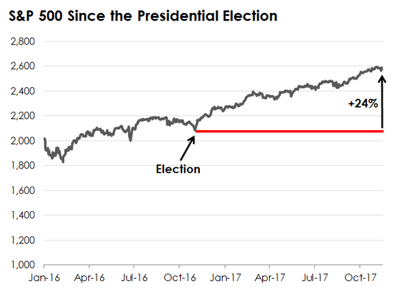 A chart showing the growth in the S&P 500 since the 2016 presidential election.
