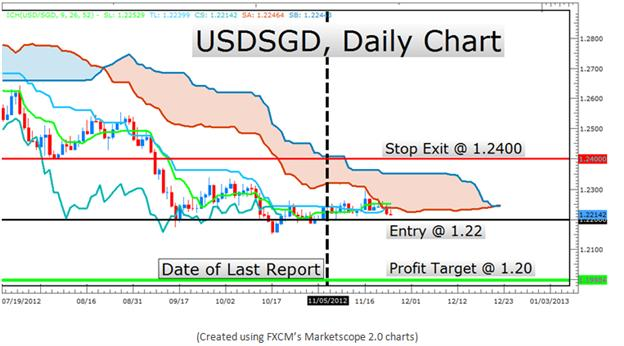 Learn_Forex_The_Ichimoku_Report_for_Trend_Trading_body_Picture_16.png, Learn Forex: The Ichimoku Report for Trend Trading