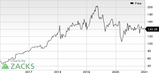 VMware, Inc. Price
