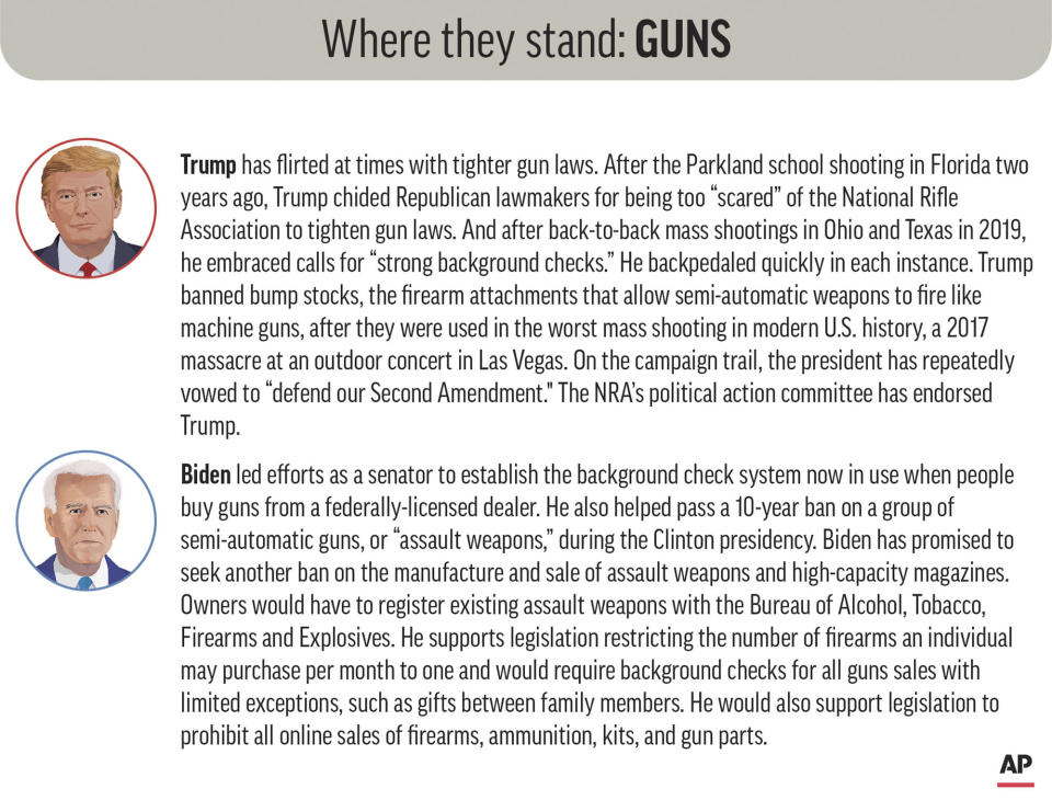 Policy positions of President Donald Trump and Democratic nominee Joe Biden on guns. (AP Graphic)