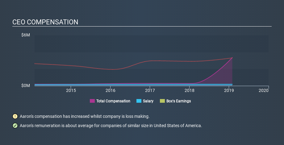 NYSE:BOX CEO Compensation, February 10th 2020