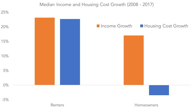 renters compared to homeowners