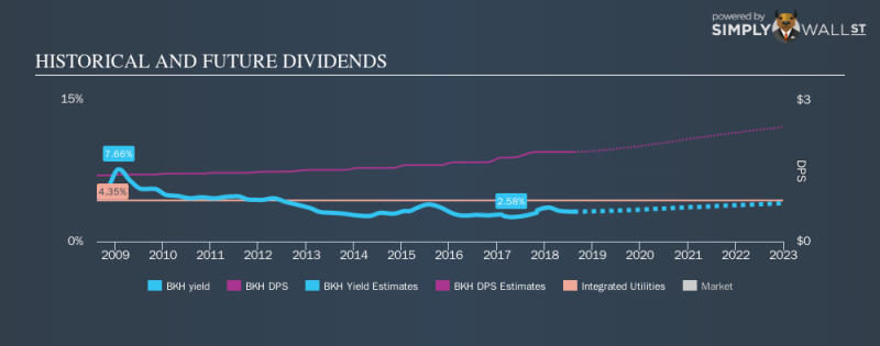 NYSE:BKH Historical Dividend Yield August 14th 18