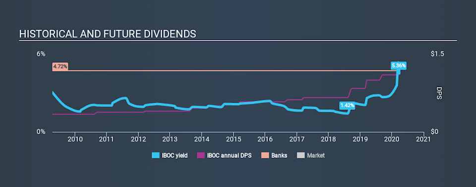 NasdaqGS:IBOC Historical Dividend Yield March 26th 2020