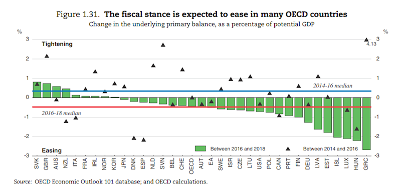 austerity - Credit: OECD