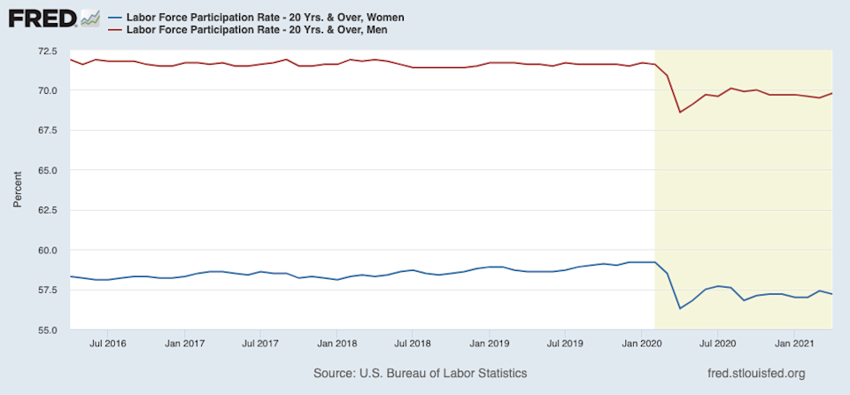 Data from the Bureau of Labor Statistics shows that as of April, female labor force participation rates (among those 20 years and older) were 2 percentage points below pre-pandemic levels, compared to a 1.8 percentage point drop among men.