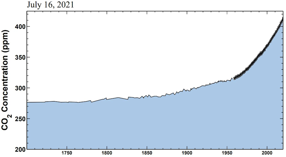 Chart showing rising CO2 concentrations in recent decades.