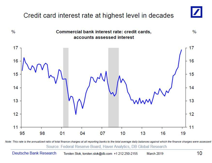 Credit card interest rates are rising fast. (Source: Deutsche Bank)
