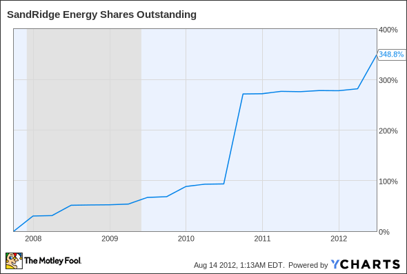 SD Shares Outstanding Chart