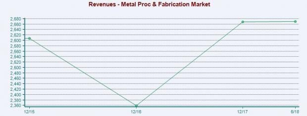 Metal Products - Procurement and Fabrication Stock Outlook: Prospects Bright