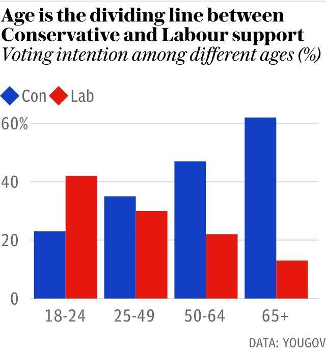 Age is the new dividing line in British politics