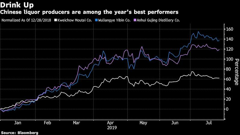 China Investor Who's Made 60% This Year Bets Big on Liquor