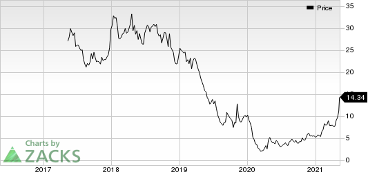 SilverBow Resources Inc. Price