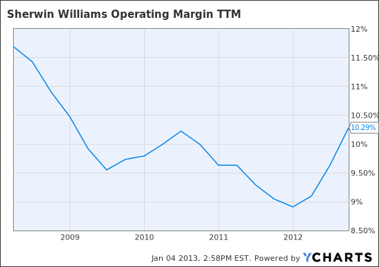 SHW Operating Margin TTM Chart