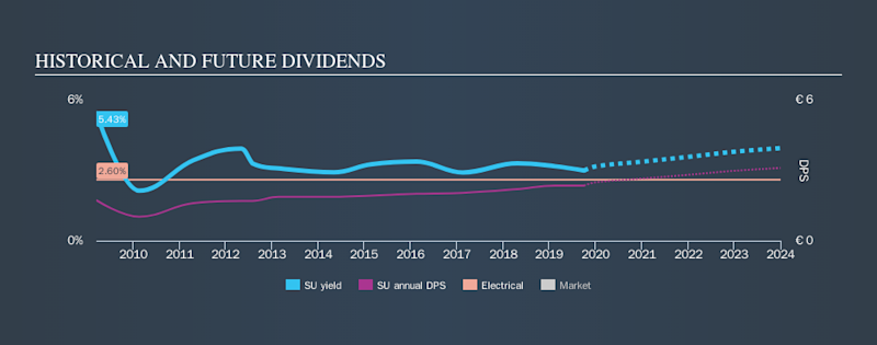 ENXTPA:SU Historical Dividend Yield, October 2nd 2019