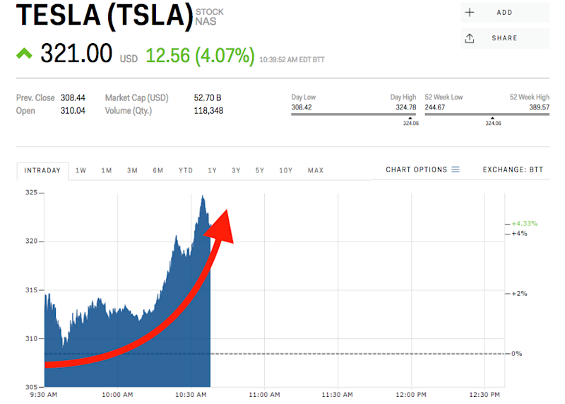 Tesla Surges After Morgan Stanley Becomes The Second Wall
