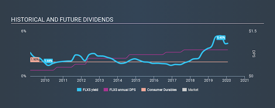 NasdaqGS:FLXS Historical Dividend Yield, January 23rd 2020