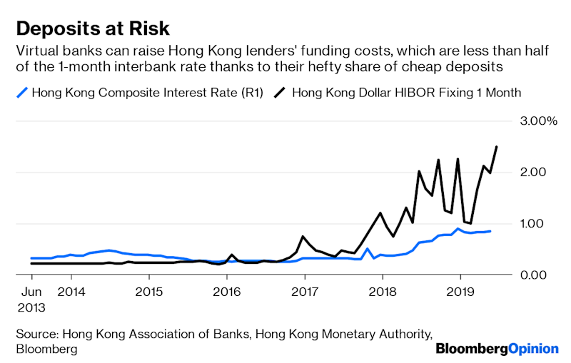 (Bloomberg Opinion) -- In a poor, underbanked country, there wouldn't be anything unusual about imposing a $6.40–a-month penalty on depositors unable to keep at least $640 in their savings accounts. That's just how financial exclusion works.But in rich Hong Kong, a city that gives banks more than $26 billion in annual earnings, it took a fintech revolution to make HSBC Holdings Plc drop its minimum-balance charge for 3 million customers — a fee it had levied for 18 years.Scrapping charges that annoy retail customers will buy the lender some protection against the city's eight virtual banks, which are preparing to go online and looking to build their deposit bases from zero. The challengers are expected to pay higher interest; they're also unlikely to impose minimum-balance penalties. Now that HSBC, the market leader, has made its move, other bricks-and-mortar lenders may have to follow suit.While my colleague Nisha Gopalan and I remain skeptical about the impact of branchless, internet-only banks, the city's established lenders like HSBC, BOC Hong Kong (Holdings) Ltd., Standard Chartered Plc and Hang Seng Bank Ltd. have another problem that can't be papered over by tweaking fees: timing.After years of struggling in the post-financial crisis world of quantitative easing and cheap cash, Hong Kong banks have made out like bandits since the Federal Reserve started raising rates in late 2015. Outsize gains in net interest margin helped them outperform most global banks. Even at present, Hibor, the local interbank lending benchmark, is more than twice as high as banks' cost of funding, which stays in check because cheap deposits are always slower to reset than loans.It may, however, prove to be a short-lived boom. With the Fed's rate-increase cycle threatening to reverse, Hong Kong banks' profitability is likely to come under pressure. Digital rivals, with deep-pocketed sponsors, are showing up just when weaker interest rates could shave 4% to 8% from earnings estimates of the city's top deposit-taking institutions next year, according to Morgan Stanley. Profit expectations for 2021 have to be pruned by 6% to 13%, the investment bank's analysts note. Oddly enough, it's the tech disrupters that could end up saving the very banks whose profit pools – among the world's biggest – they're aiming to capture.Five years ago, Hong Kong's regulator had no room for Alibaba Group Holding Ltd.'s dual-class shares because holders' voting rights would be unequal. Now, not only do the city's investors want the company to return with a secondary listing, but its banks are also praying for a successful Alibaba share sale, which could raise as much as $20 billion. That might help lift sentiment, which has dimmed as China's economy slows and trade tensions between Beijing and Washington fester.In Hong Kong, the IPO market and bank profitability are joined by the common thread of liquidity. Large share sales tend to soak up cash from the banking system, albeit briefly, pushing up Hibor even without a lift from U.S. Libor.That's good for banks. Even then, Hong Kong lenders' best season probably won't last long after the June quarter ends. It could be some time before the Fed turns hawkish again. Meanwhile, the worst that can happen is its super-dovish stance drives Libor too low. A middling scenario would be one in which lenders nip a fee here, tuck a charge there to protect deposits from an assault by their virtual rivals, while a revived IPO market keeps Hibor — and banks' interest margins — from crashing. If the city's biggest share sale since 2010 can't do the trick, then perhaps nothing will.To contact the author of this story: Andy Mukherjee at amukherjee@bloomberg.netTo contact the editor responsible for this story: Rachel Rosenthal at rrosenthal21@bloomberg.netThis column does not necessarily reflect the opinion of the editorial board or Bloomberg LP and its owners.Andy Mukherjee is a Bloomberg Opinion columnist covering industrial companies and financial services. He previously was a columnist for Reuters Breakingviews. He has also worked for the Straits Times, ET NOW and Bloomberg News.For more articles like this, please visit us at bloomberg.com/opinion©2019 Bloomberg L.P.
