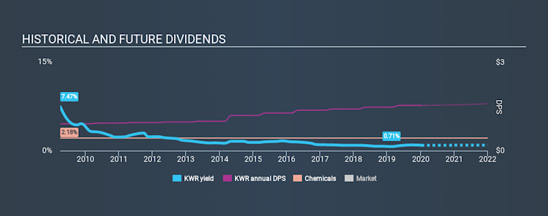 NYSE:KWR Historical Dividend Yield, January 12th 2020