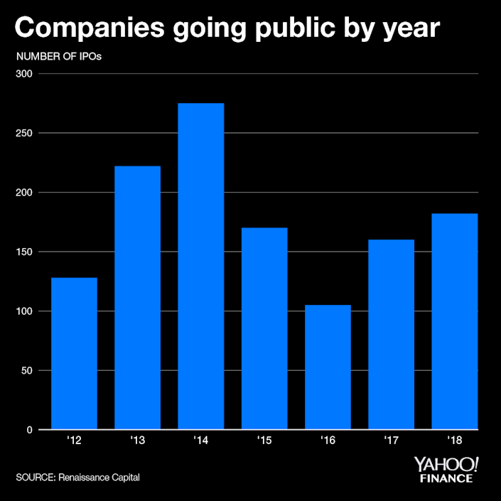 The number of companies going public has risen for three straight years.