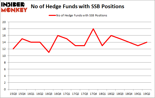 No of Hedge Funds with SSB Positions