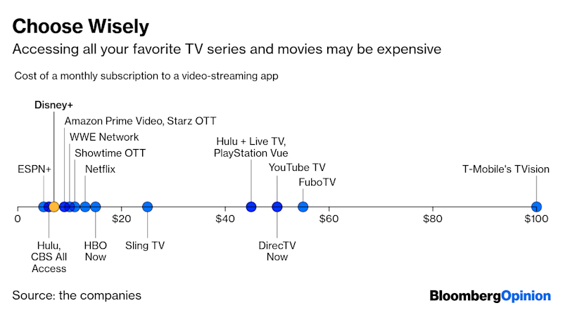 Disney+, YouTube TV Just Might Make You Miss Cable