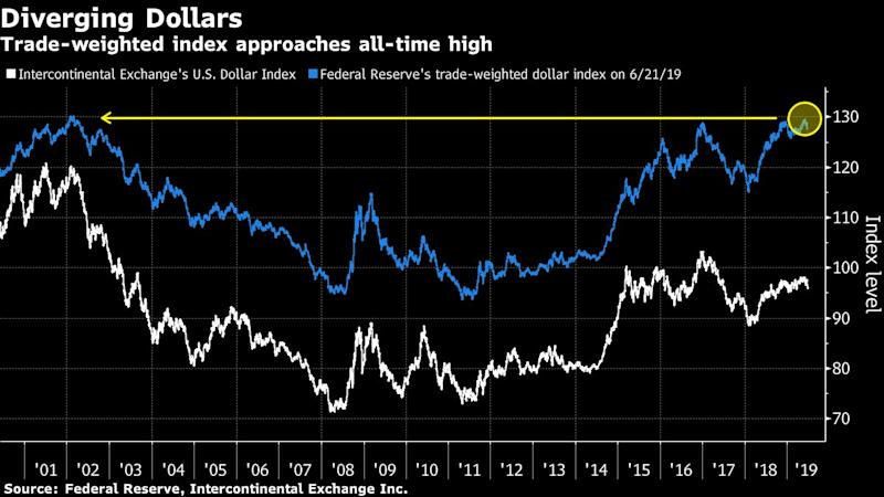 """(Bloomberg) -- Don't expect much of a respite from U.S. officials' squawking about the dollar, even as the currency is near a three-month low in the lead-up to this week's pivotal Group-of-20 summit.President Donald Trump believes the dollar is too strong, a senior administration official said Tuesday. Last week, Trump accused Europe and China of weakening their currencies to gain a competitive advantage. Wall Street banks are even starting to ponder the risk that the U.S. could seek to drive the dollar lower. And with Democratic presidential candidate Elizabeth Warren proposing """"actively managing"""" the currency, its value promises to be a topic deep into the election cycle.Finance ministers and central bankers this month agreed that a currency war is in no one's interest. However, since a falling exchange rate can offset the impact of tariffs against a country -- something Trump himself has acknowledged -- currencies are a necessary component of trade talks, says Goldman Sachs Group Inc.'s Zach Pandl. That means foreign exchange is bound to be a hot topic at the G-20 meeting in Osaka.""""Currencies really need to be a part of any trade deal, for the obvious reason that they are going to play a key role in any rebalancing of trade deficits between two economies,"""" Pandl said. """"The more action we see on tariffs, the more important it's likely going to become for the Trump administration to focus on the repercussion for currency markets.""""Officials already have some steps in mind. Last month, the administration proposed taxing goods from countries with undervalued currencies -- a measure that was said to alarm officials at the Treasury Department. The U.S. has also sought a yuan stability pact as part of an eventual deal with China, according to people familiar with the matter.Here are some of the pressure points leading up to the summit:Costly DollarCurrency valuations have emerged as a sticking point for Trump, who tweeted this month that the """"devalued"""" euro is """"putting t"""