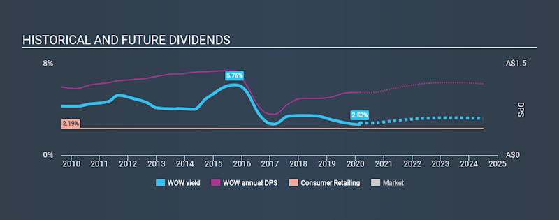 ASX:WOW Historical Dividend Yield, February 28th 2020