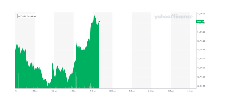 Bitcoin recovered some of its losses on Wednesday morning. Chart: Yahoo Finance UK
