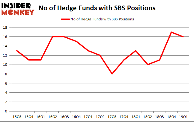 No of Hedge Funds with SBS Positions
