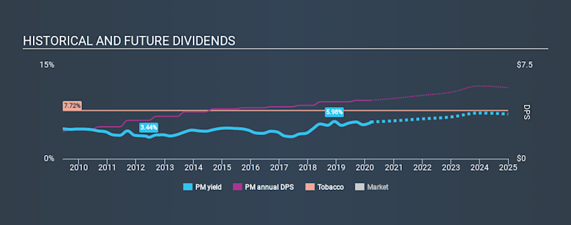 NYSE:PM Historical Dividend Yield, March 15th 2020